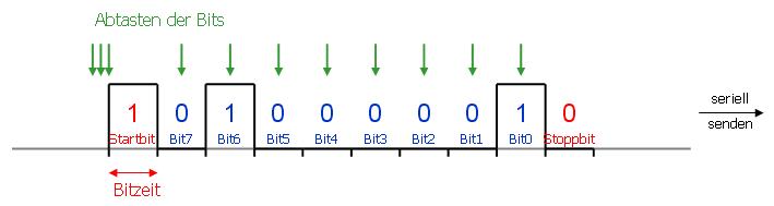 Byte-Übertragung