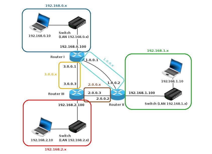 Veranschaulichung der Teilnetze und IP-Adressen