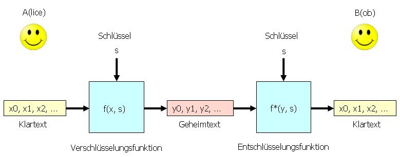 Symmetrisches Kryptosystem