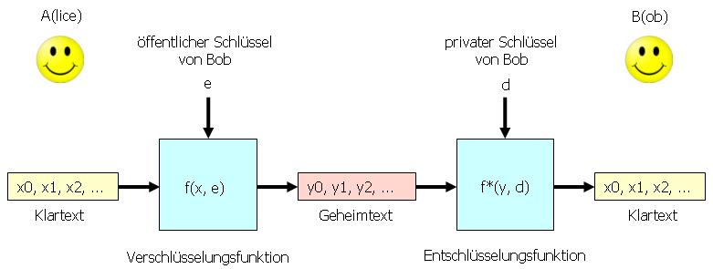 Symmetrisches Chiffriersystem