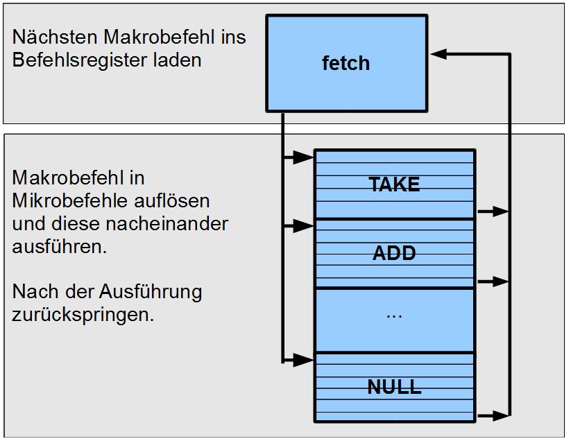 Abarbeitung von Programmen mit Fetch-Ergänzung