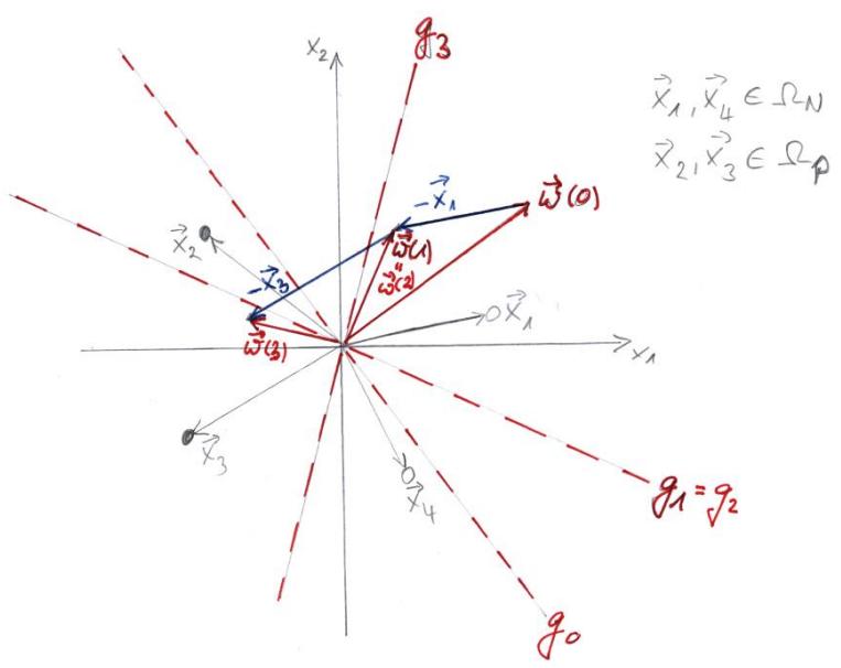 Visualisierung des Lernalgorithmus