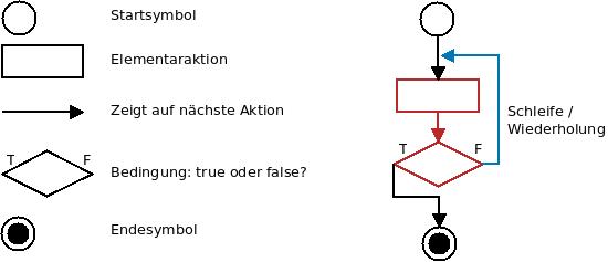 Bestandteile eines Flussdiagramms