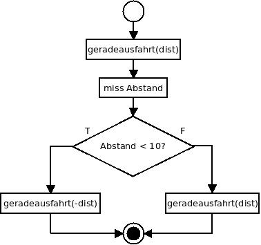 Flussdiagramm: Fallunterscheidung