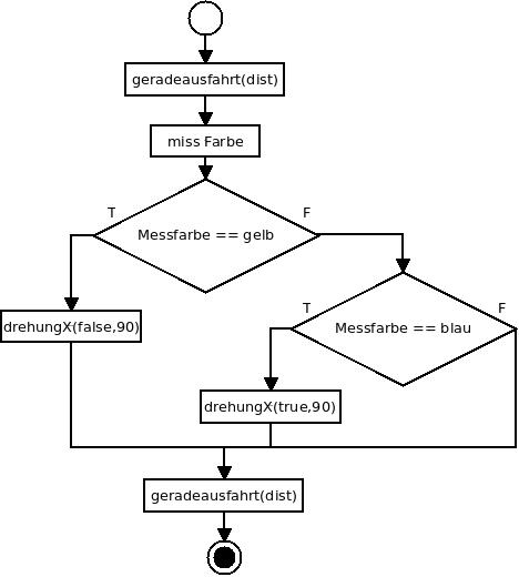 Geschachtelte Fallunterscheidungen im Flussdiagramm