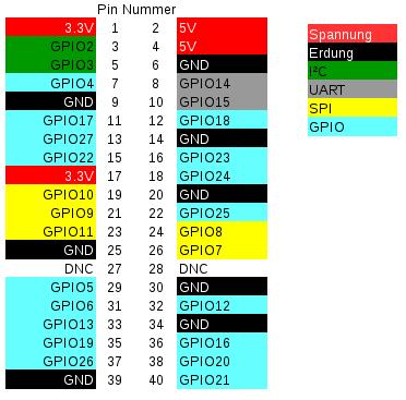 Zuordnung der GPIO-Belegung