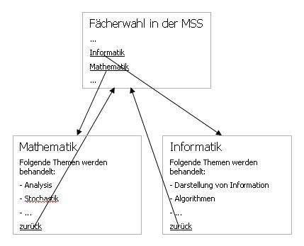 Hypertextstruktur