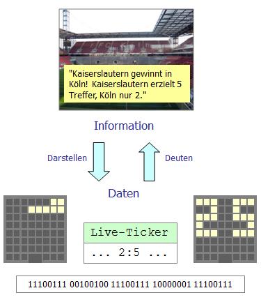 Information und Daten