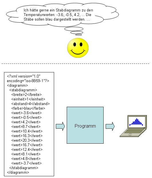 Erzeugung von Diagrammen