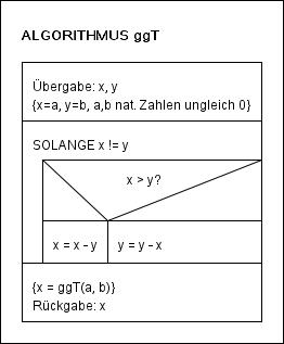 Algorithmus ggT1
