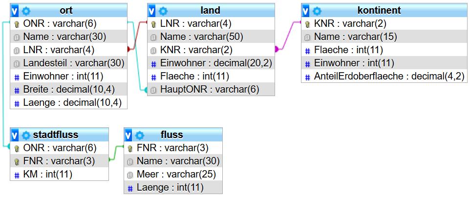Schema der terra4-Datenbank