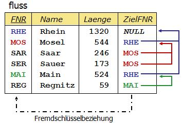 Fluss-Tabelle mit Selbstreferenz