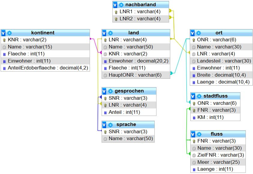 Schema der kompletten terra-Datenbank
