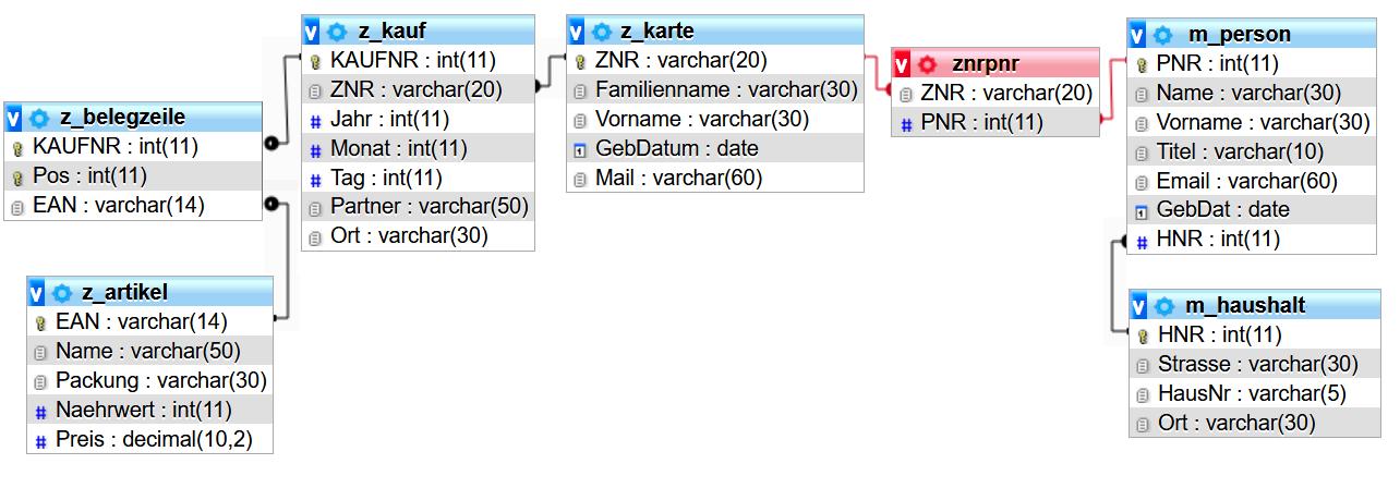 Schema der verbundenen Datenbank