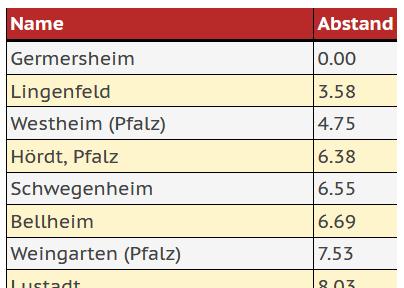 Nachbarorte von Germersheim, Ergebnis der Abfrage in terra