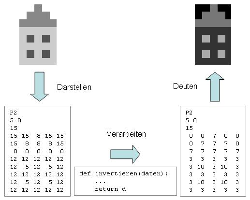 Darstellung und Verarbeitung von Information