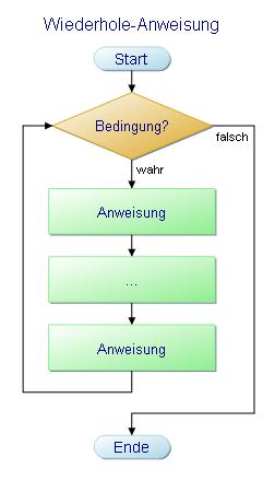 Flussdiagramm einer bedingten Wiederholeanweisung