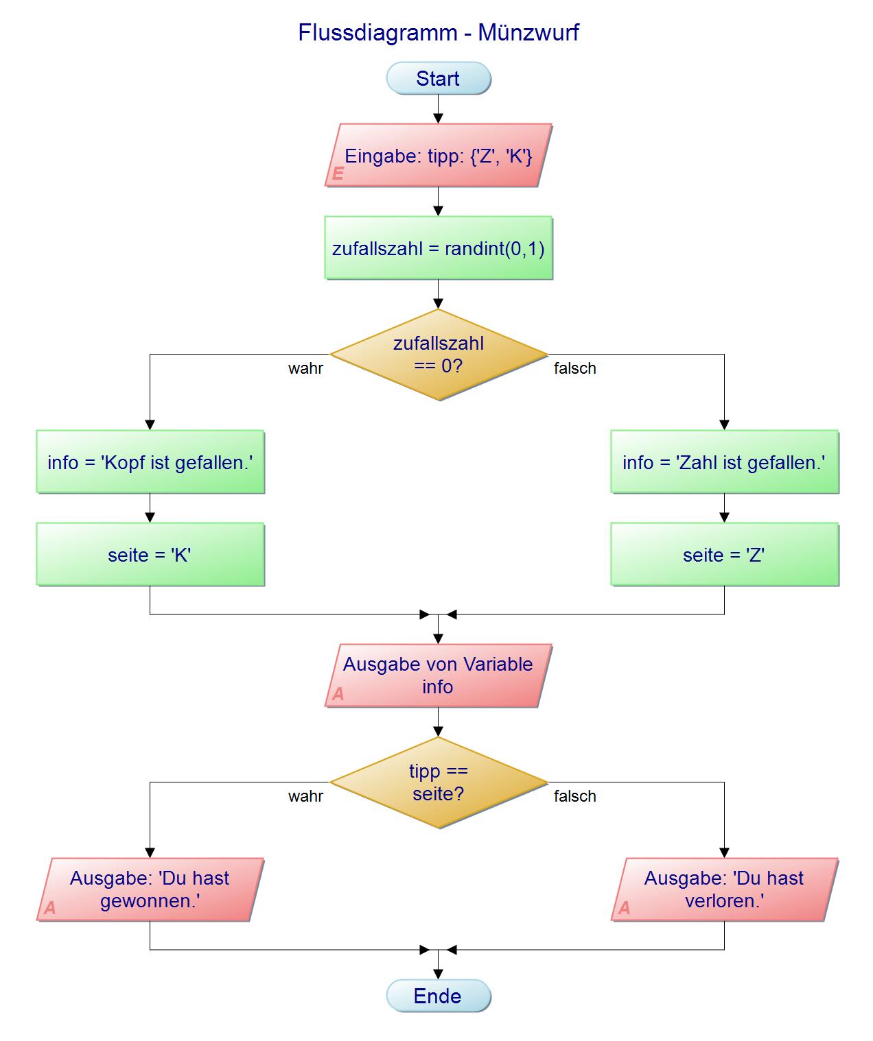 Flussdiagramm - Münzwurf