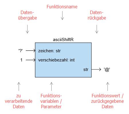 Verdeutlichung der Begriffe am Black-Box-Diagramm