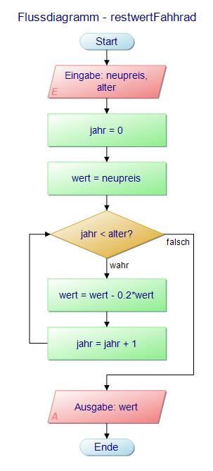 Flussdiagramm - restwertFahhrad: Übergabe: neupreis, alter; Rückgabe: preis