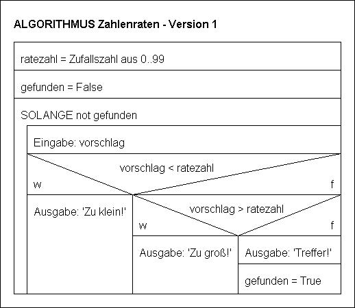Struktogramm