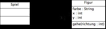 Klassendiagramm