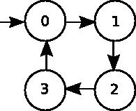 Zustandsdiagramm kodiert - Ampel